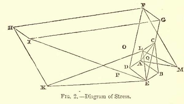 Stressdiagram