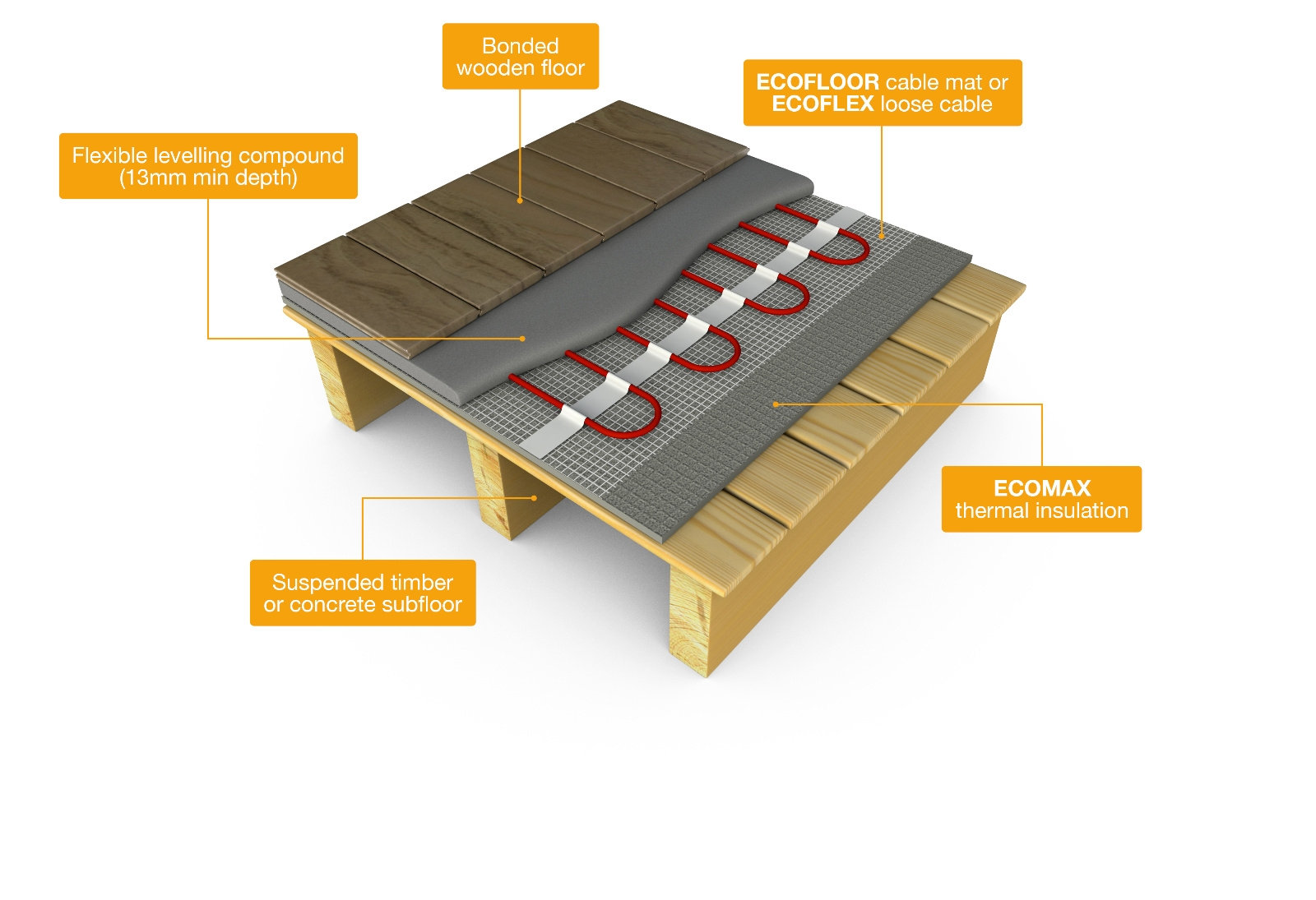 Engineered Wood Floor Underlay Underfloor Heating