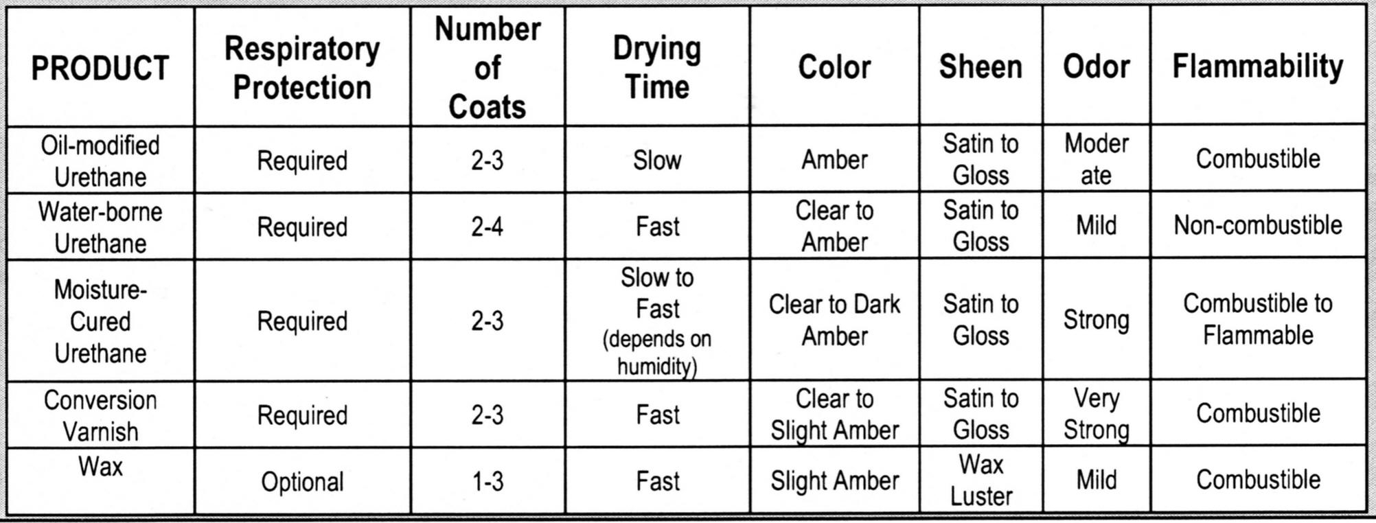 Type Of Wood Floor Finishes