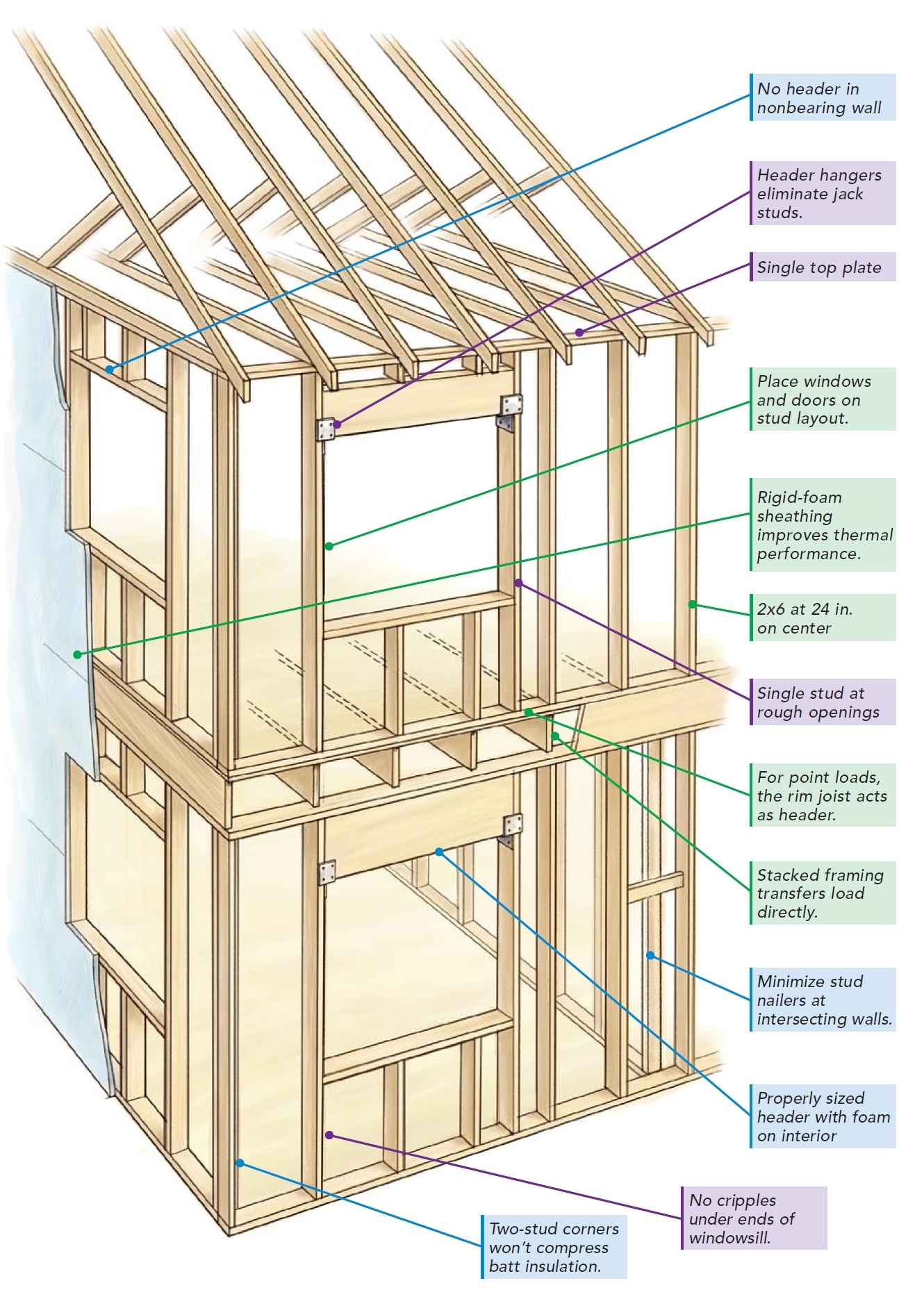 Permalink to Wood Floor Framing Calculator
