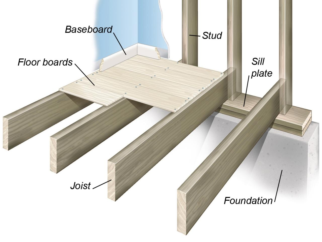 Wood Floor Joist Over Concrete Slab Wood Flooring