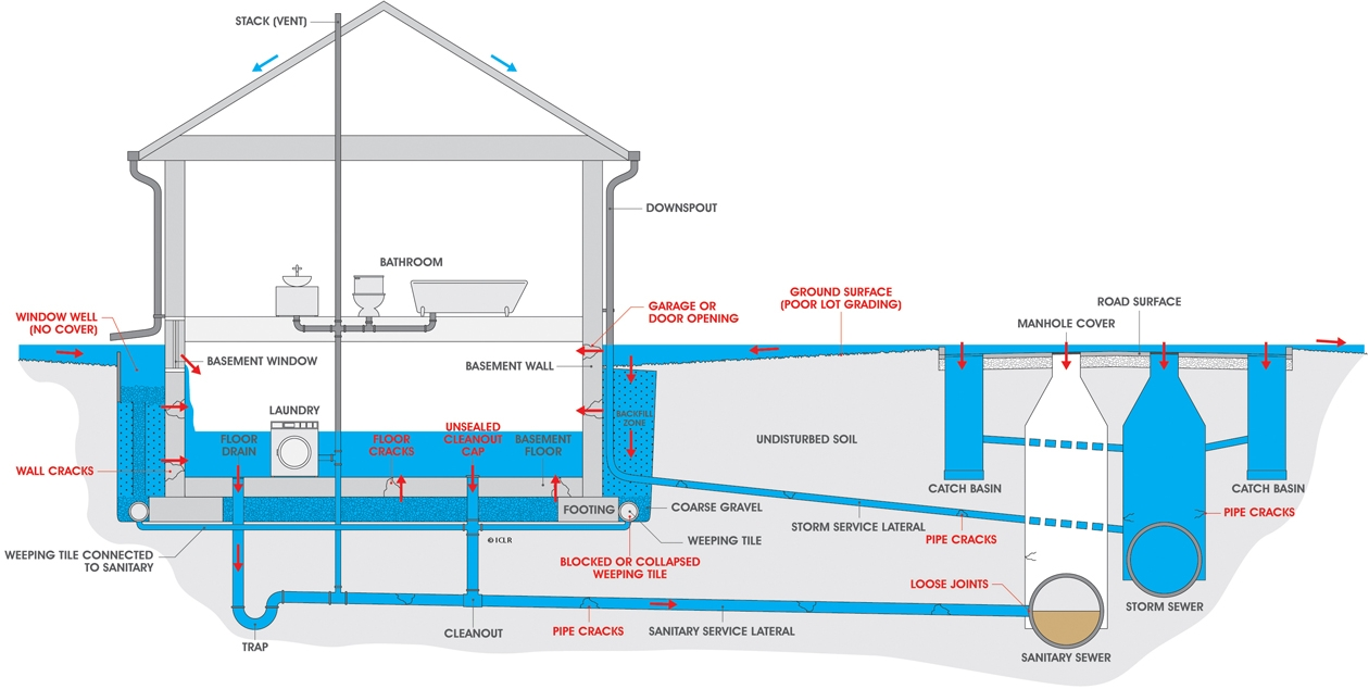Above Floor Basement Drainage Systems