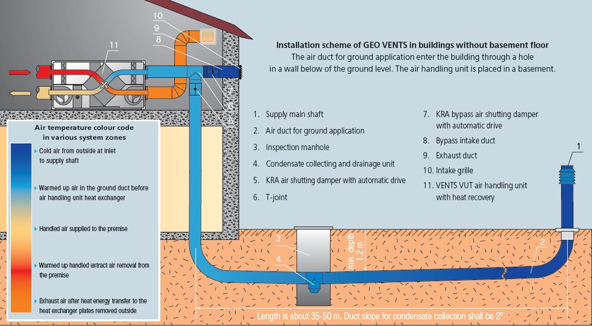 Basement Air Circulation Systemair exchanger basement best basement 2017