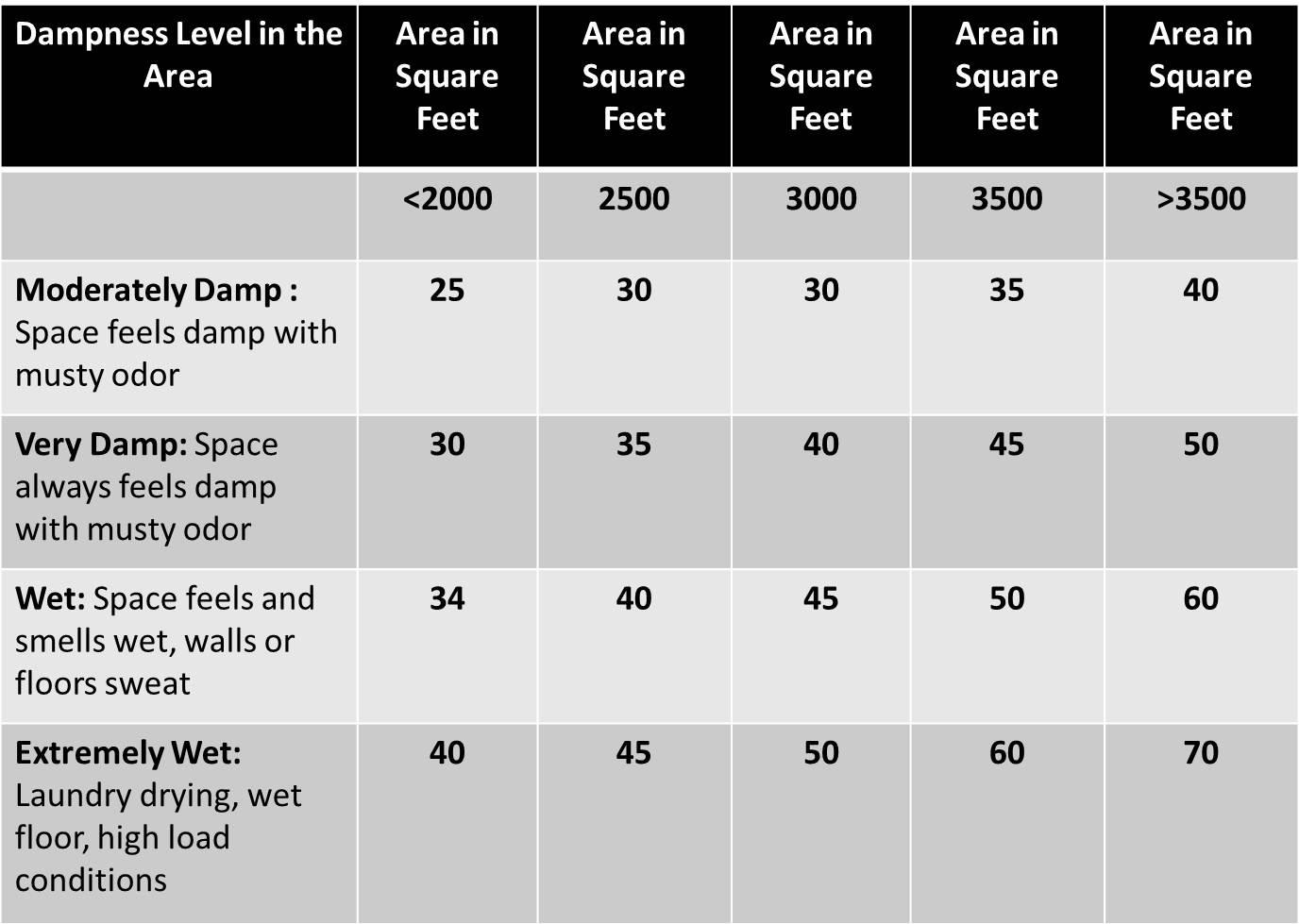 Basement Dehumidifier Size