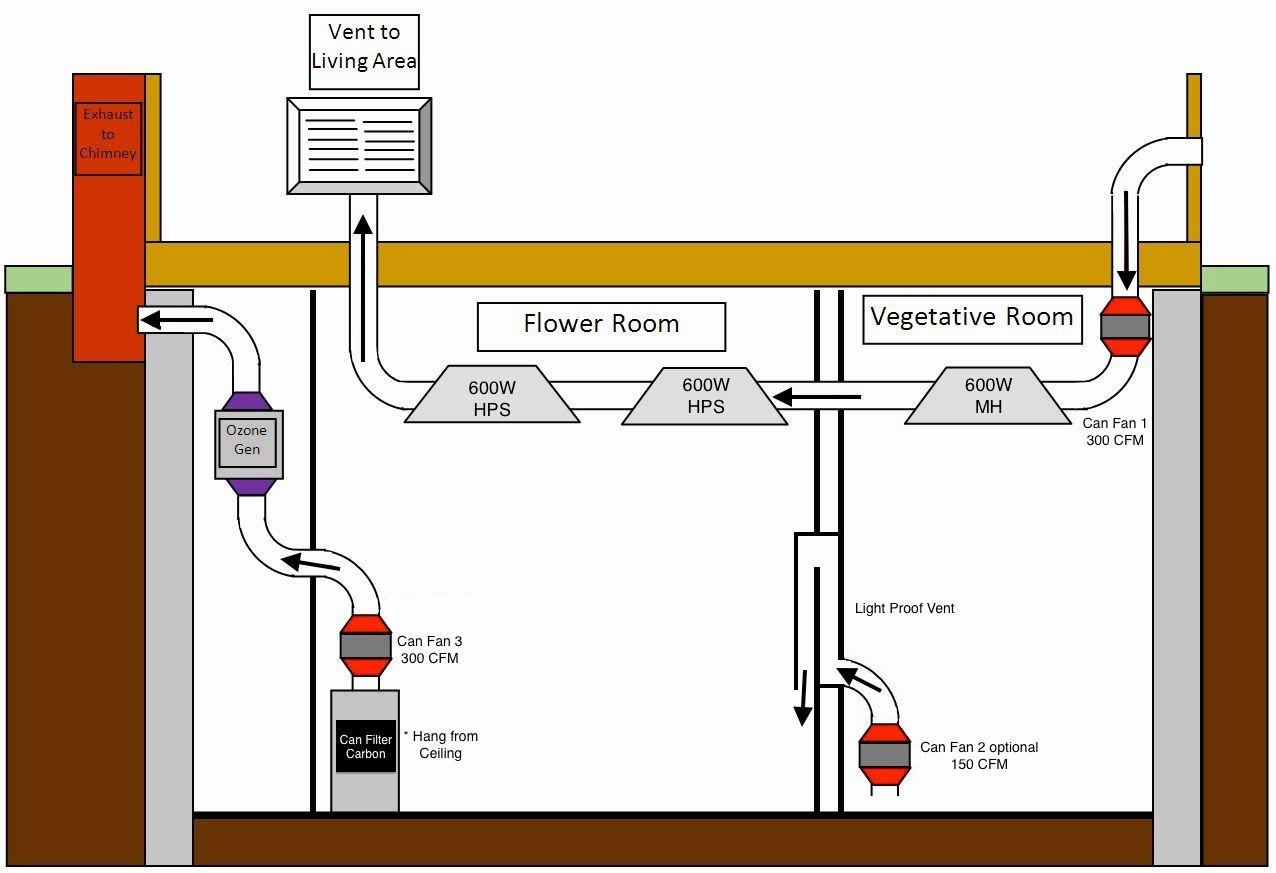 Basement Grow Room Ventilation