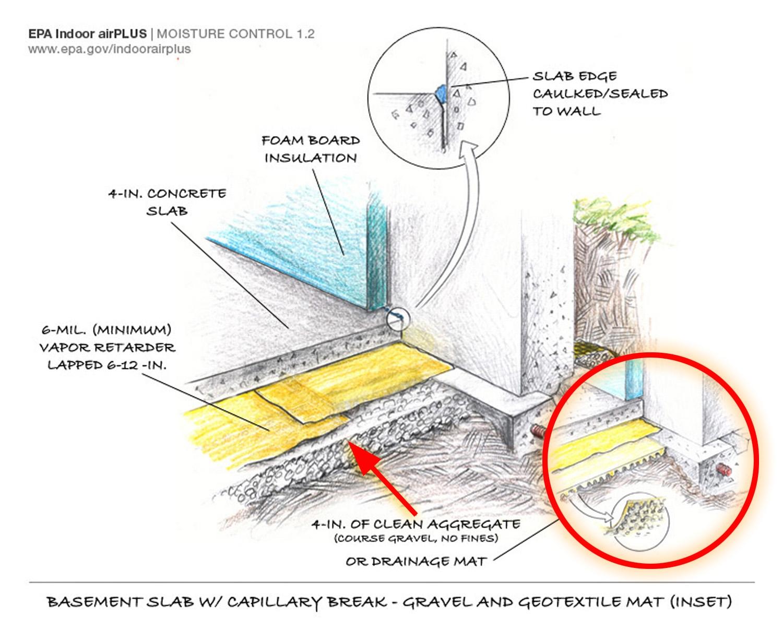 Basement Insulation Moisture Control