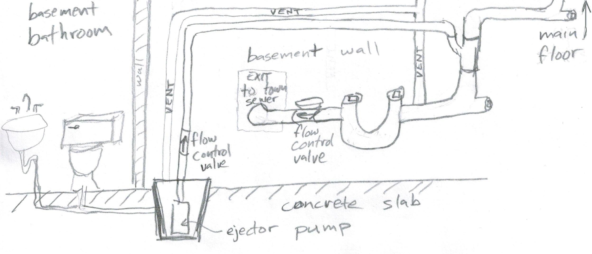 Basement Sewage Pump Pit