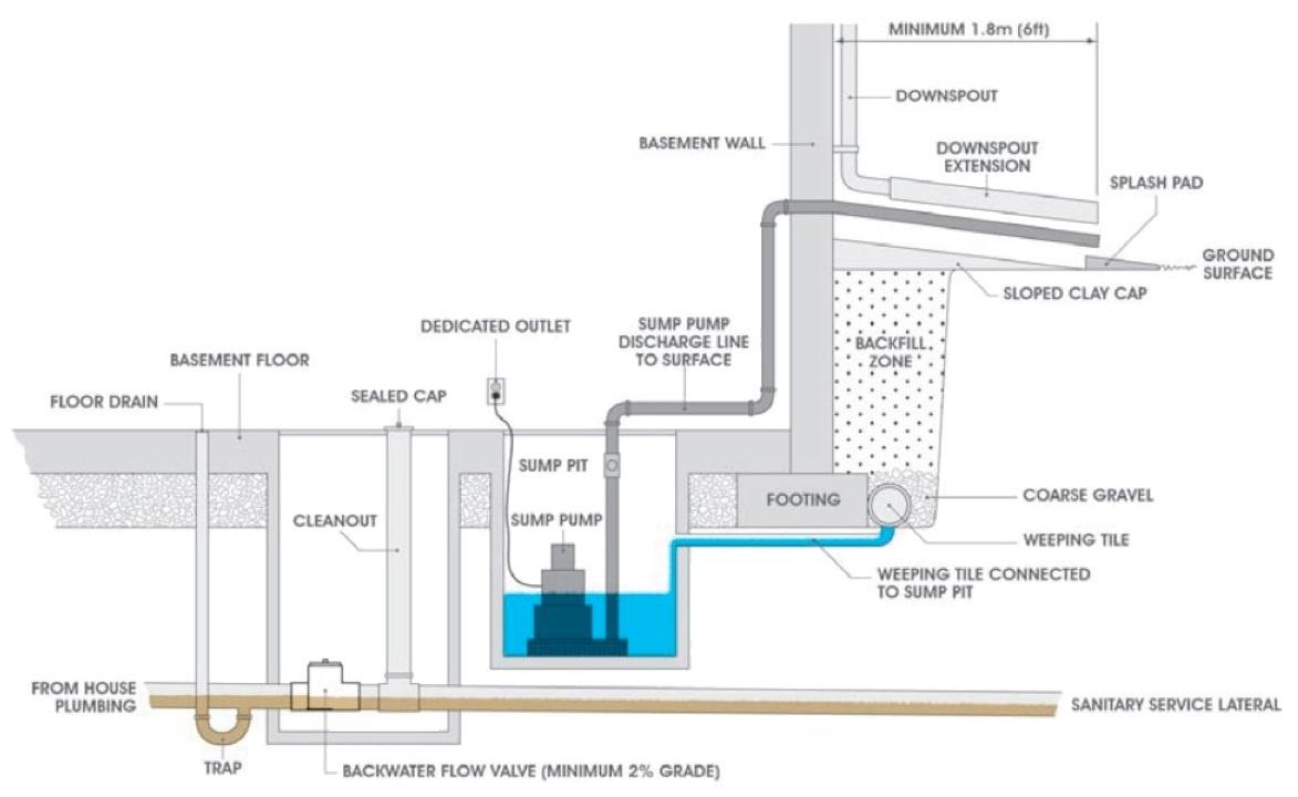 Basement Shower Drain Backflow Preventer