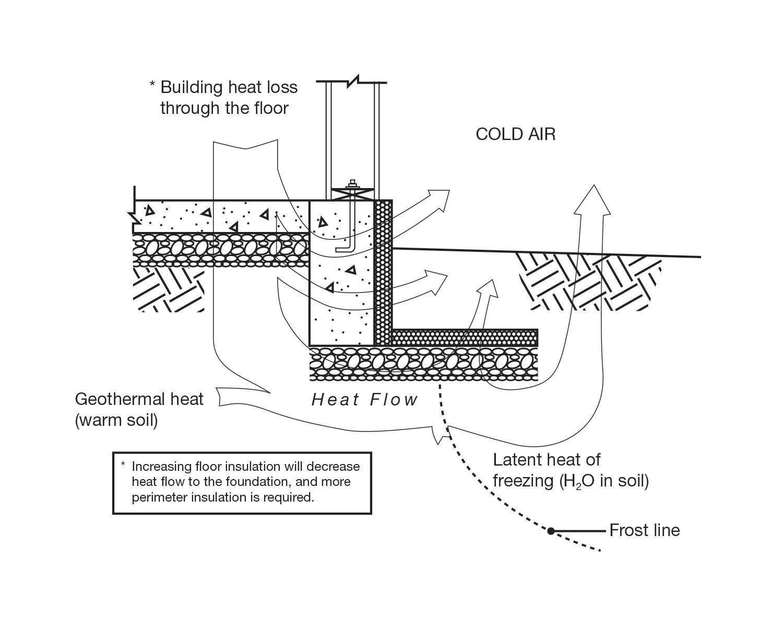 Basement Slab Heat Loss