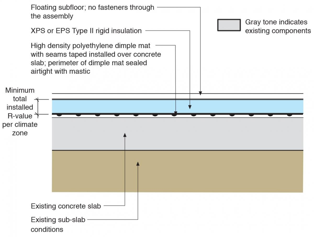 Basement Subfloor Rigid Foam Insulation
