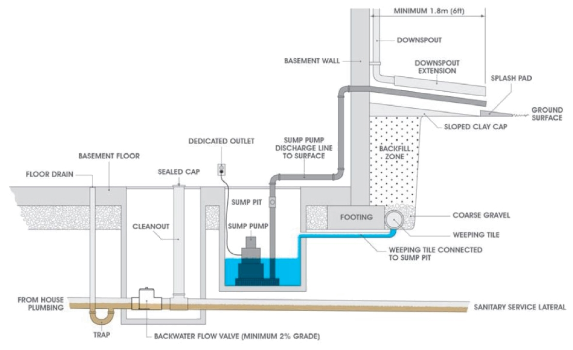 Basement Sump Pit Calculation