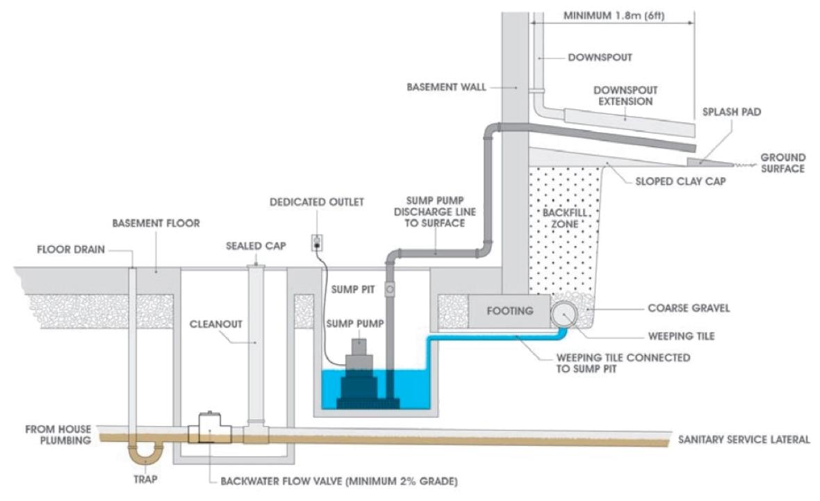 Basement Sump Pump System Design
