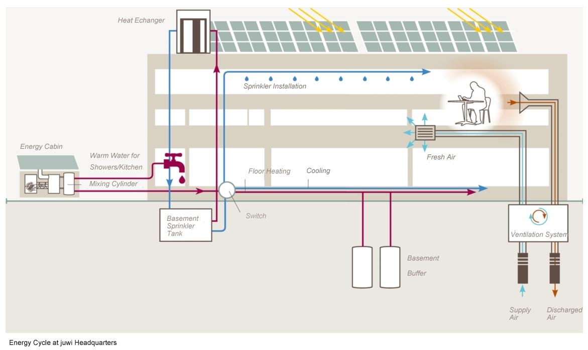 Basement Ventilation System Design Basement
