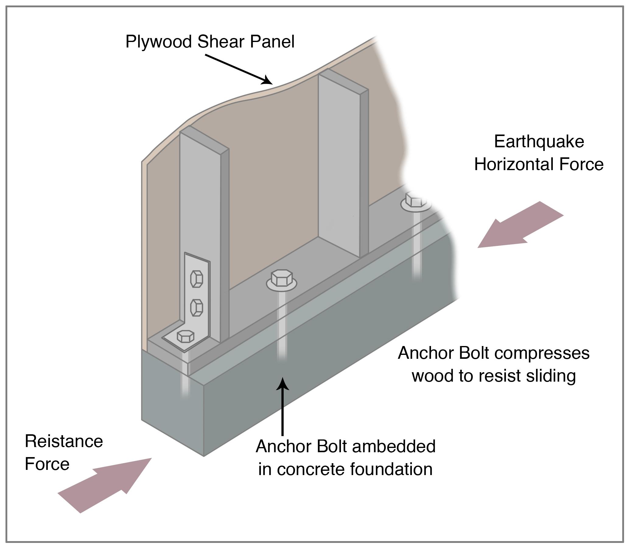 Basement Wall Anchor Spacing