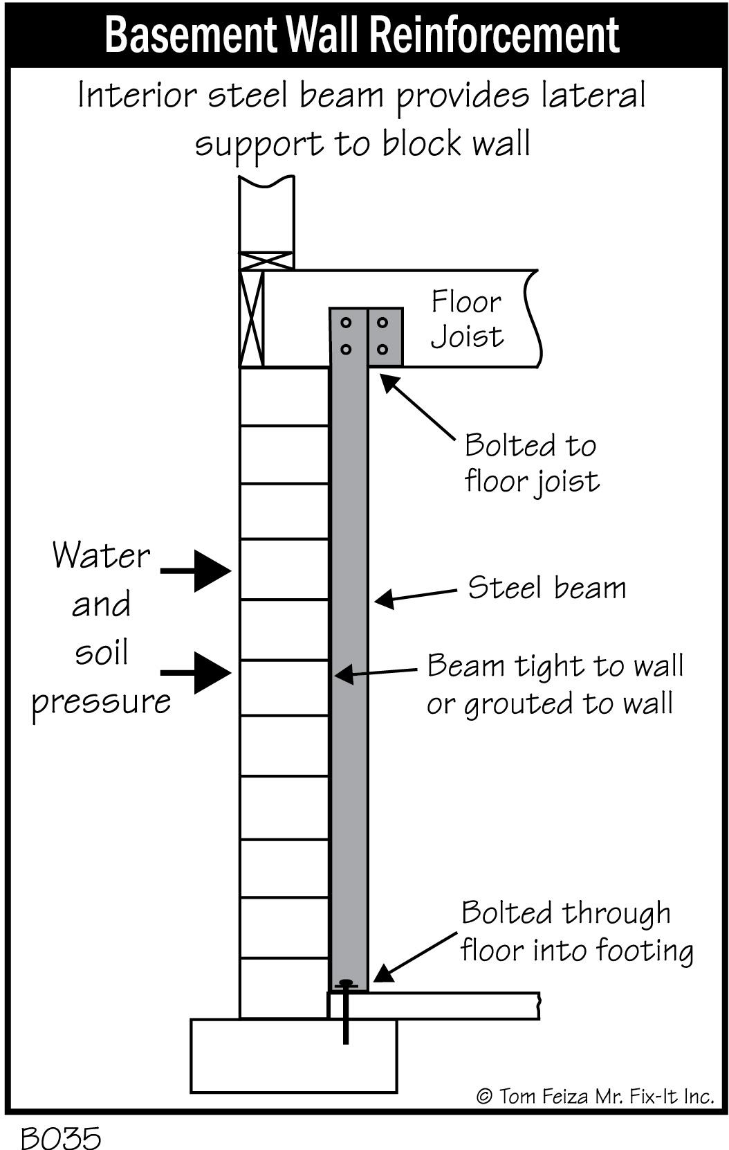 Basement Wall Bracing Beams
