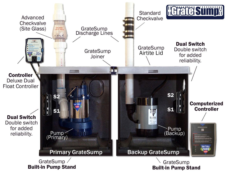 Basement Waterproofing Sump Pump System