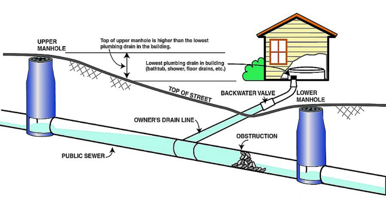 City Sewer Backing Up Into Basementsewage cleanup dayton dayton oh sewage backup cleaning