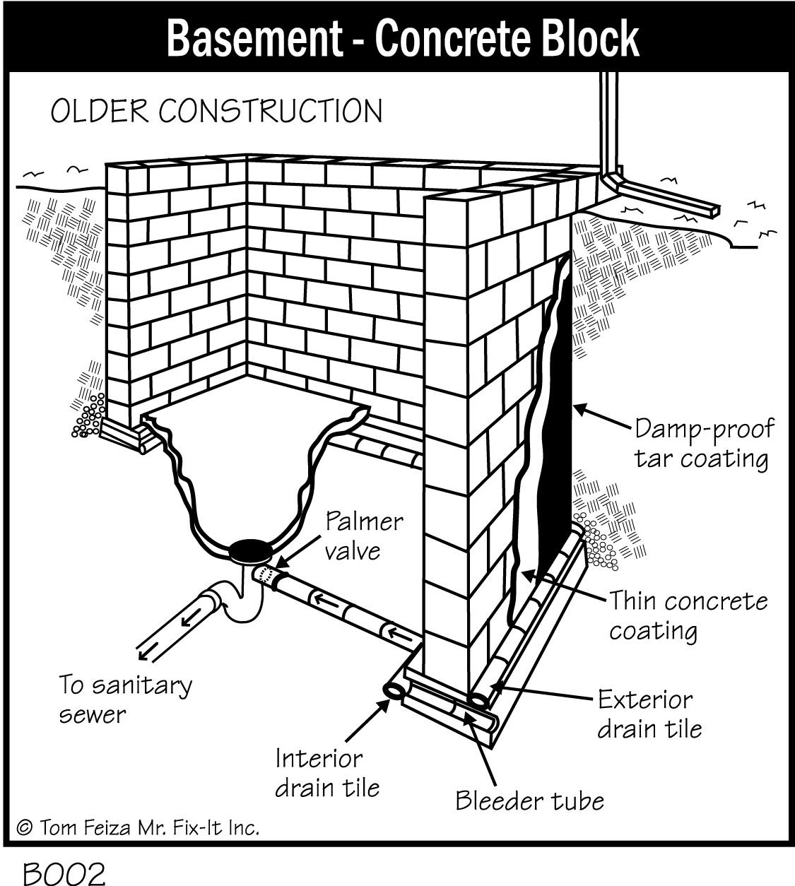 Concrete Block Basement Construction
