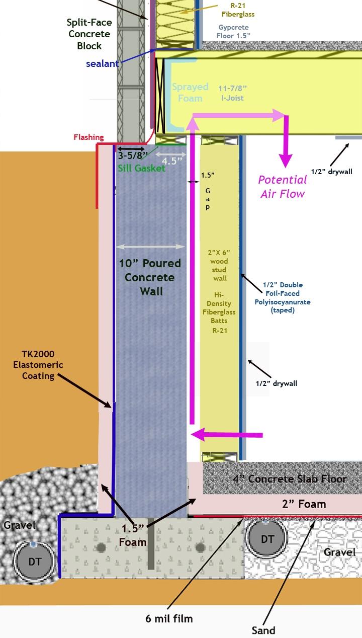 Constructing A Basement Wall