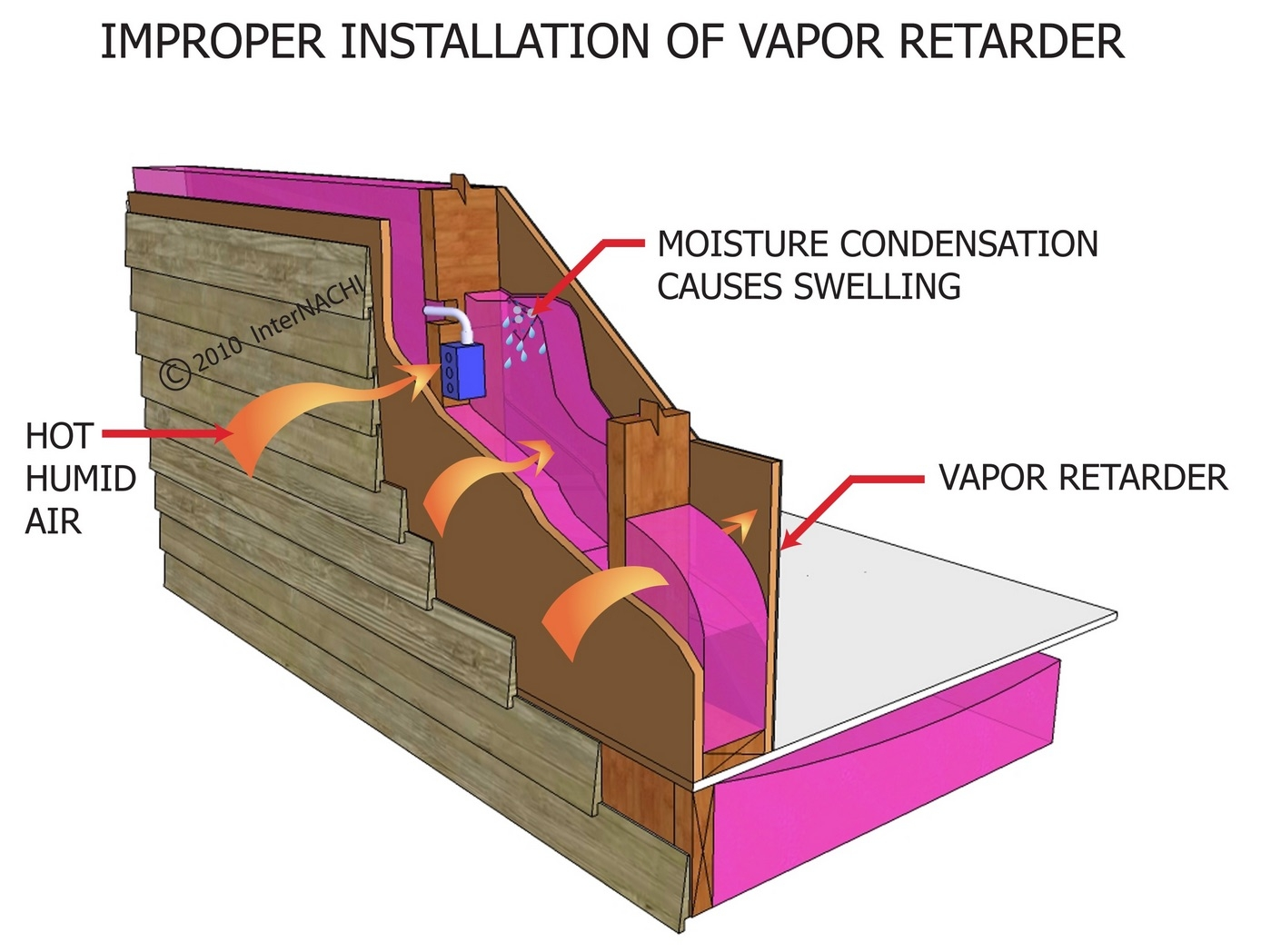 Flexible Plastic Vapor Barrier For Basement Walls