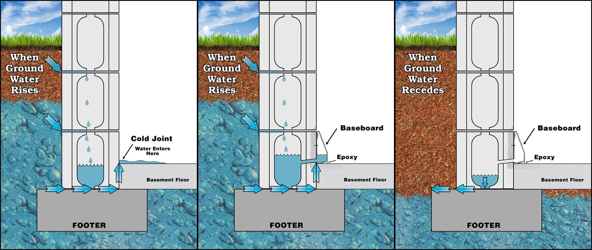 Hydrostatic Pressure Basement Water