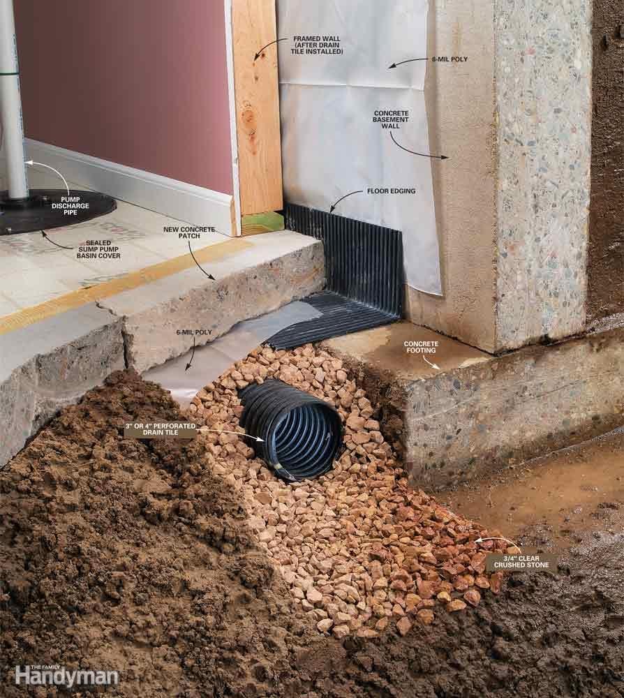 Inside Basement Drain Tile