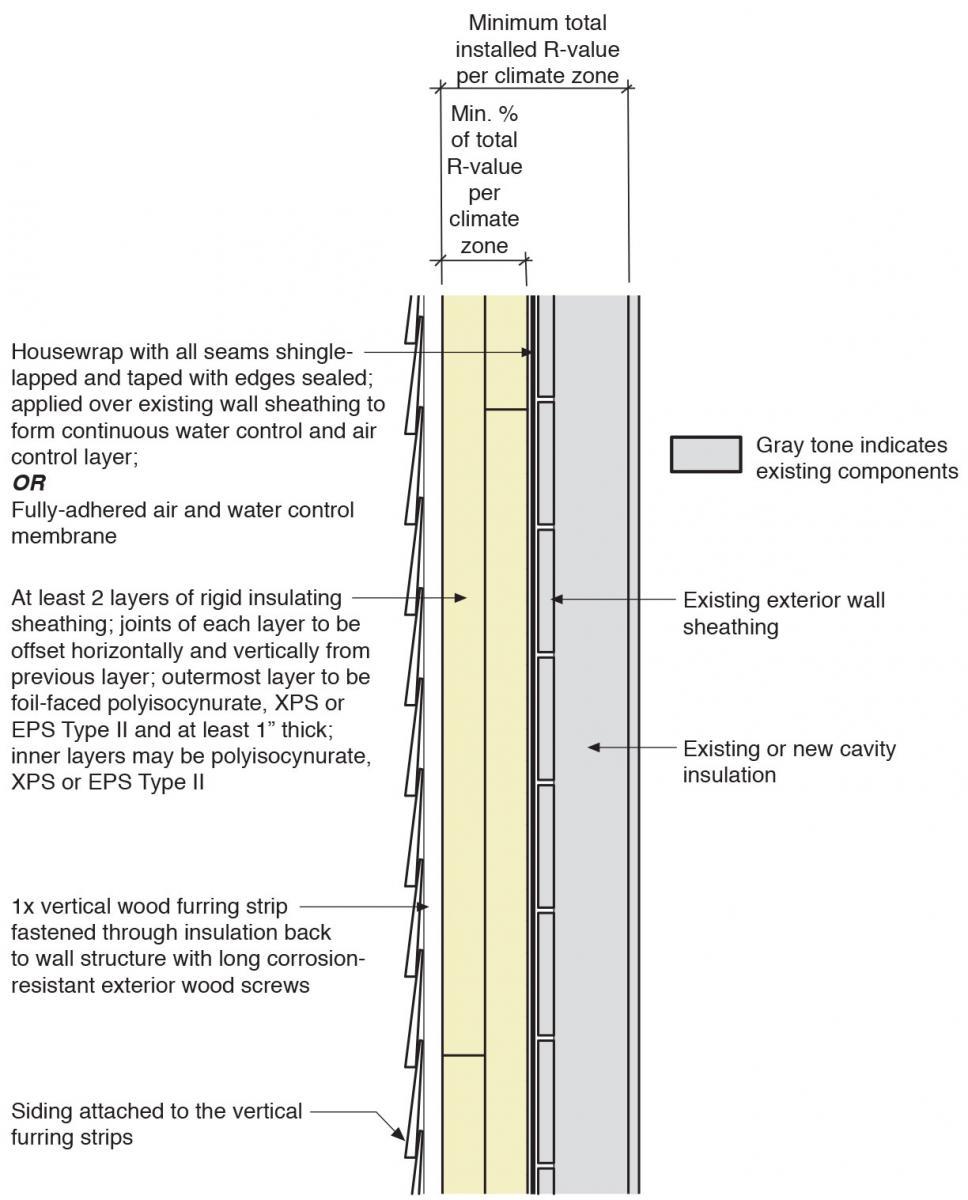 Insulating Existing Exterior Basement Walls