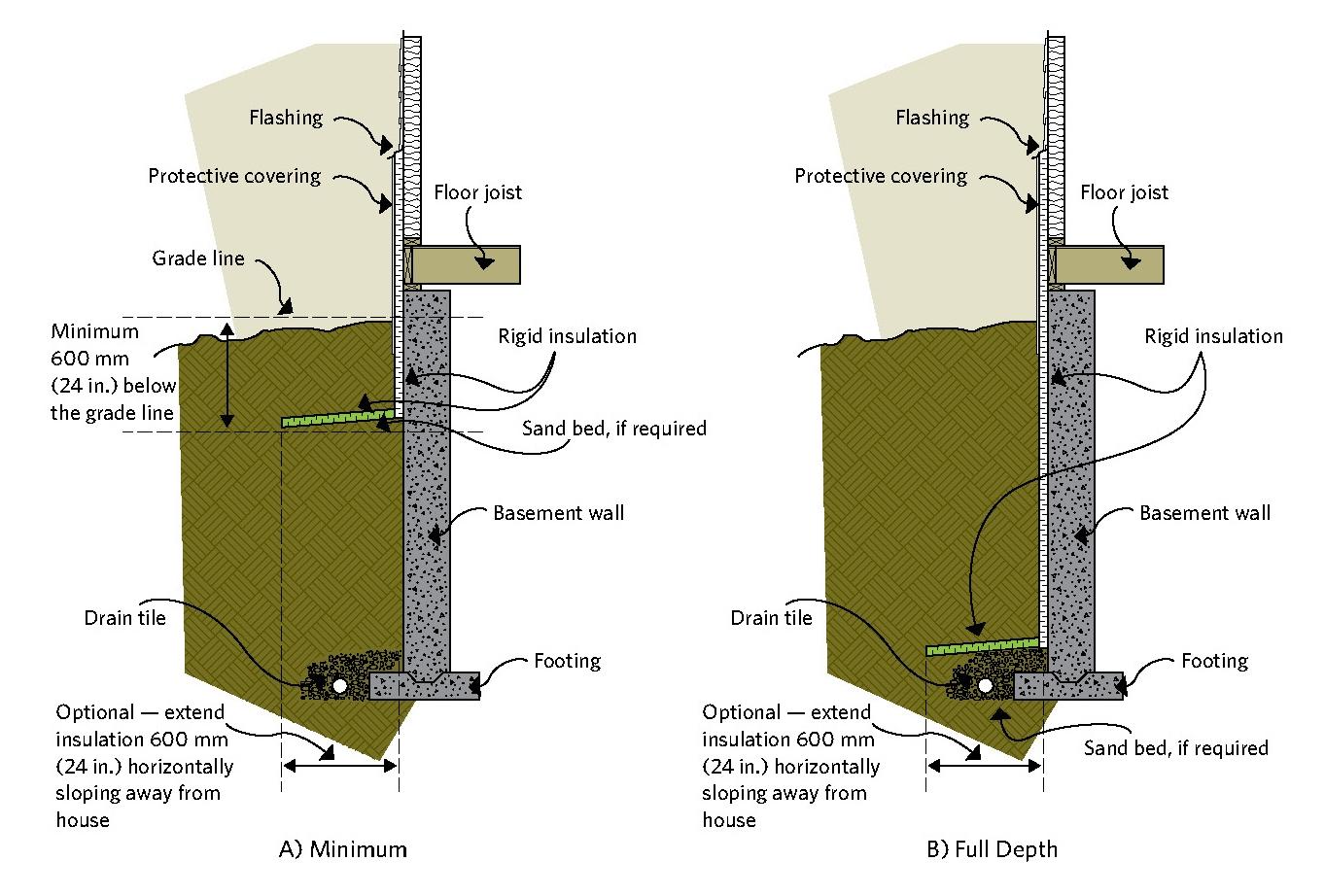 Insulating Exterior Concrete Basement Walls