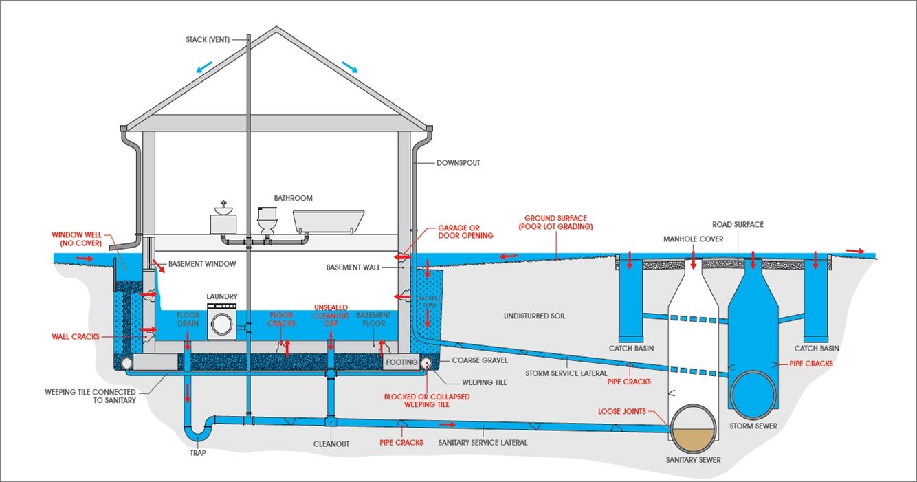 Prevent Basement Toilet Flooding