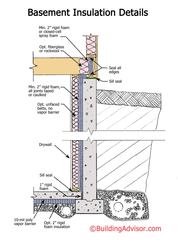 Rigid Foam Insulation Basement Vapor Barrier Rigid Foam Insulation Basement Vapor Barrier basement insulation best practices buildingadvisor 1000 X 1365