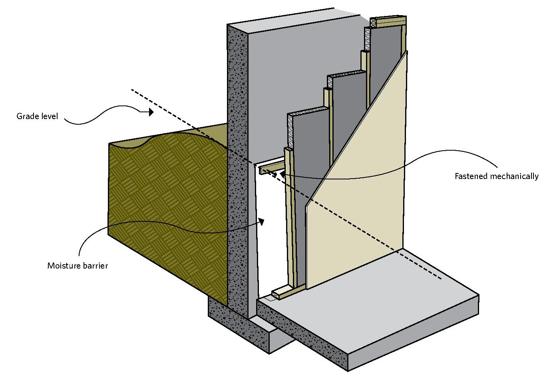 Rigid Insulation Inside Basement Walls