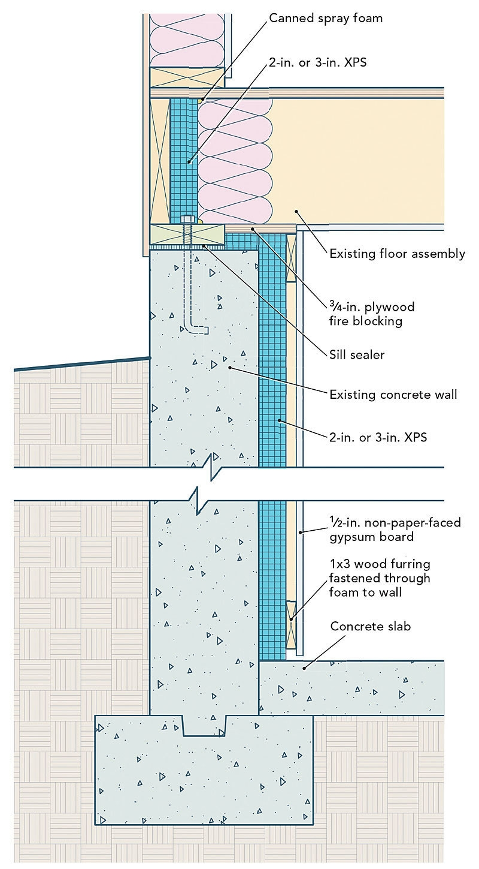 Rigid Insulation Interior Basement Wall