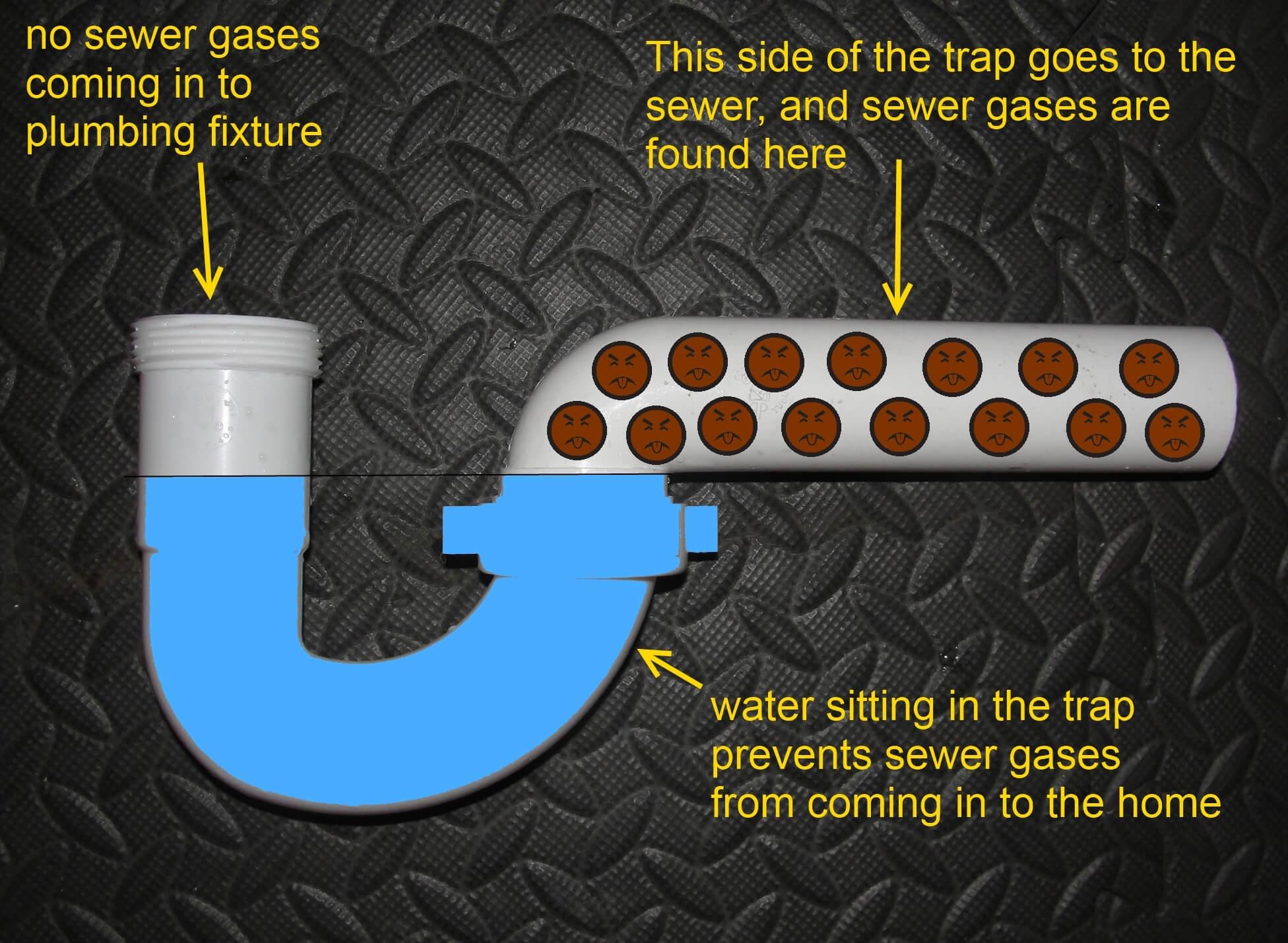 Types Of Basement Floor Drains