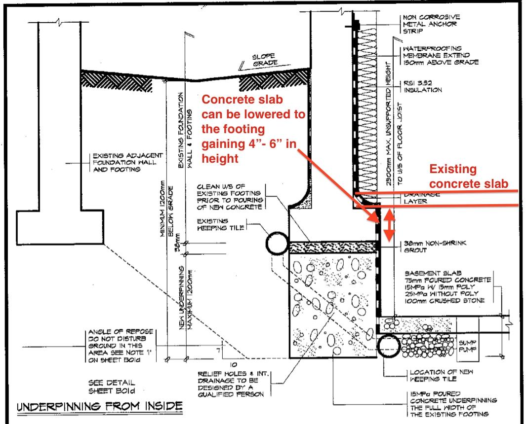 Underpinning A Basement Wall