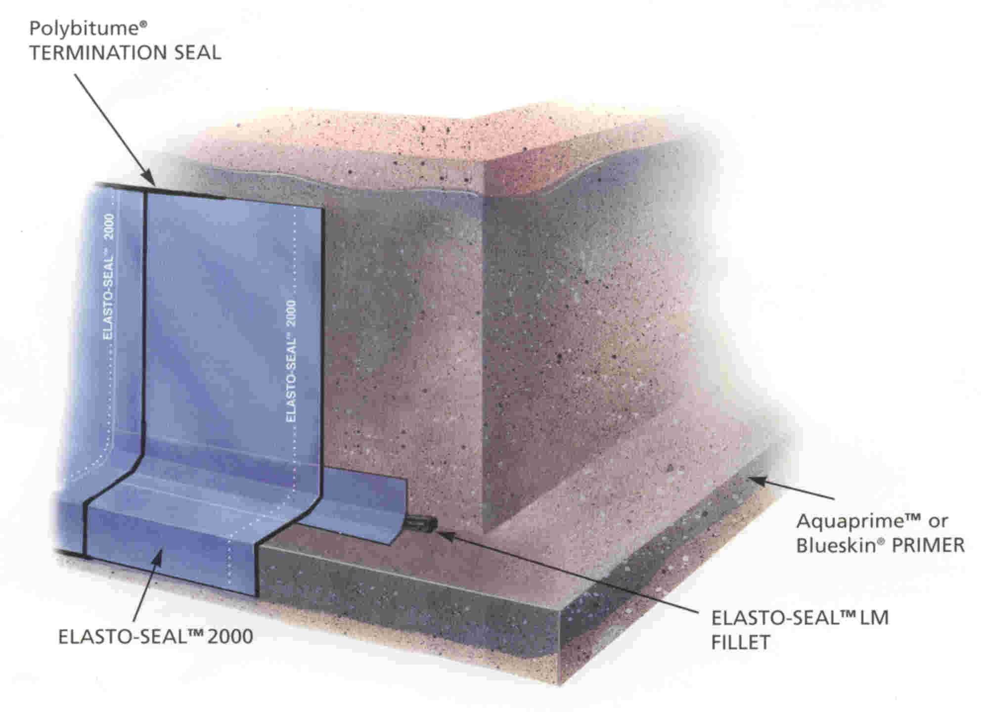 Waterproofing Basement Walls Products