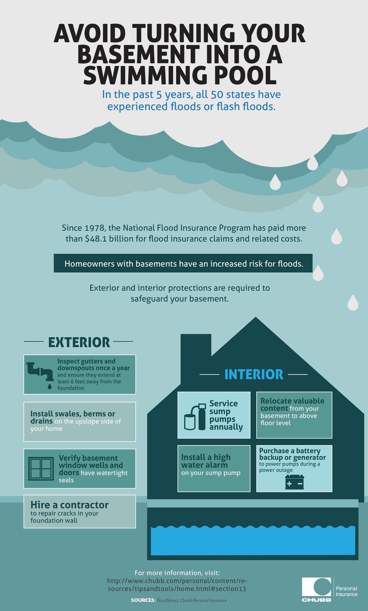 Ways To Prevent Basement Flooding