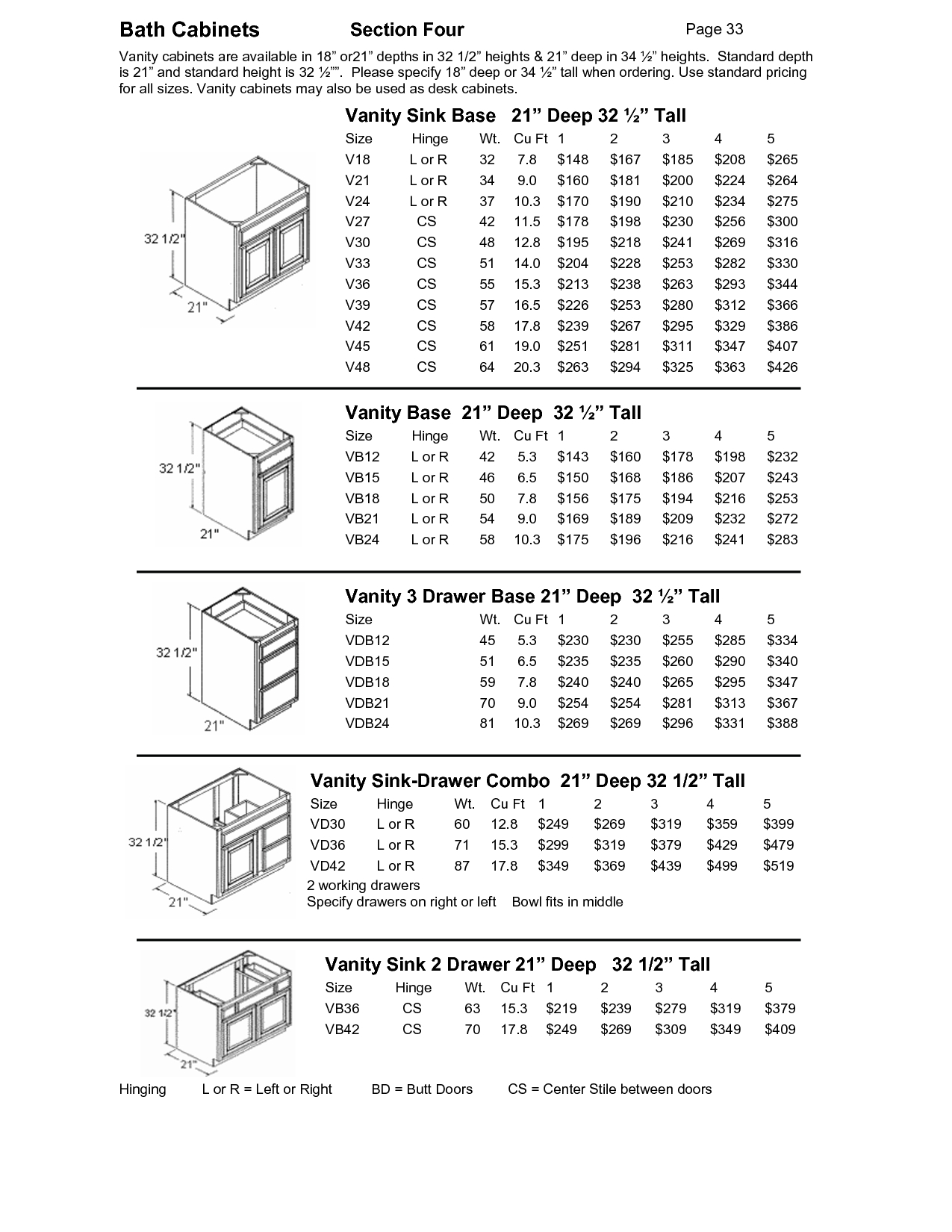 Bathroom Vanity Cabinets Dimensions