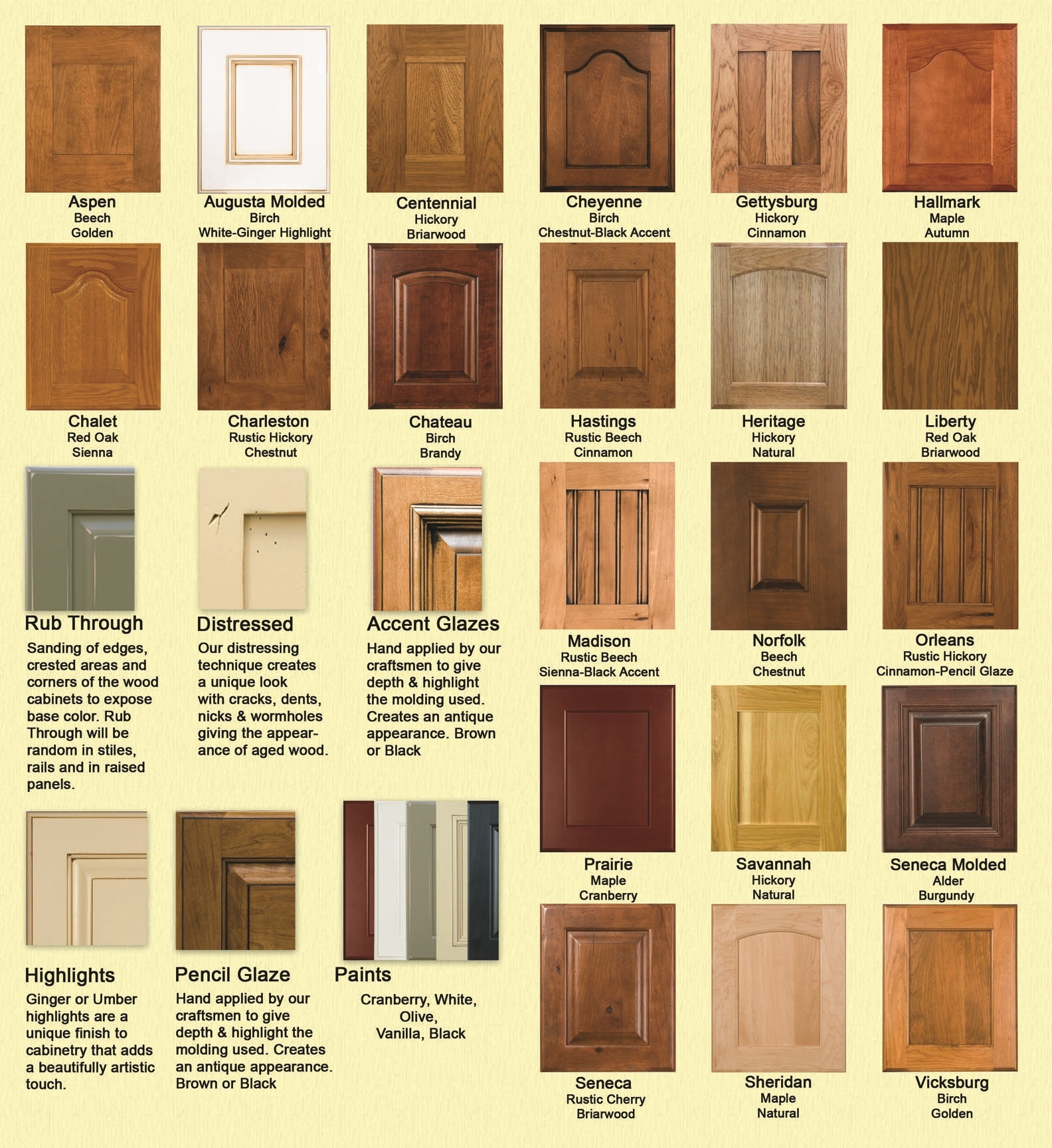 Different Types Of Kitchen Cabinet Finishes