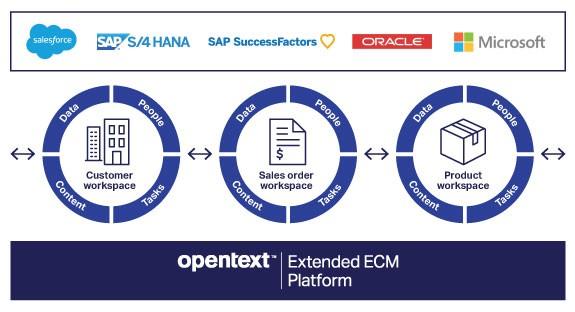 Salesforce Sales Cloud Certification Logo New Opentext