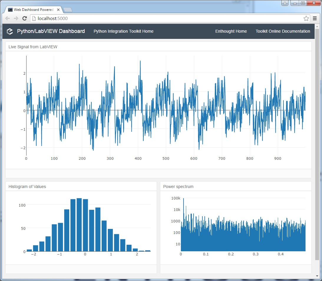 Chart Vs Graph Labview Beautiful Using Plotly From Labview
