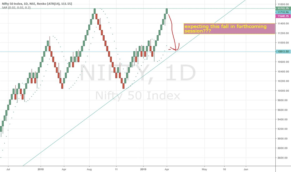 Monday com Chart View Best Of Nifty Charts and Quotes