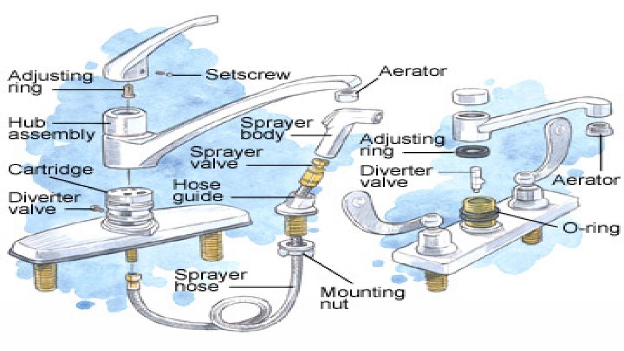 Ideas, kitchen sink diverter valve throughout sizing 1280 x 720  .