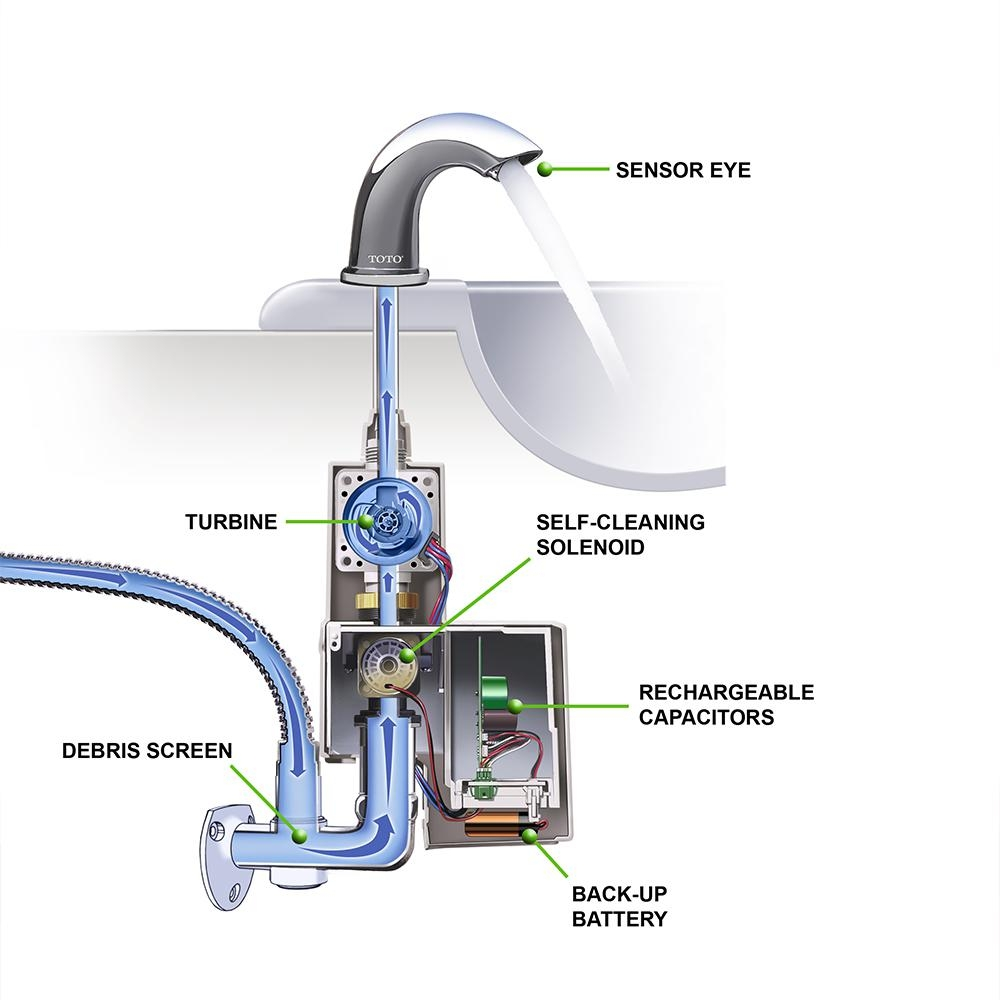 Ideas, toto axiom ecopower 05 gpm touchless single hole bathroom faucet pertaining to dimensions 1000 x 1000  .