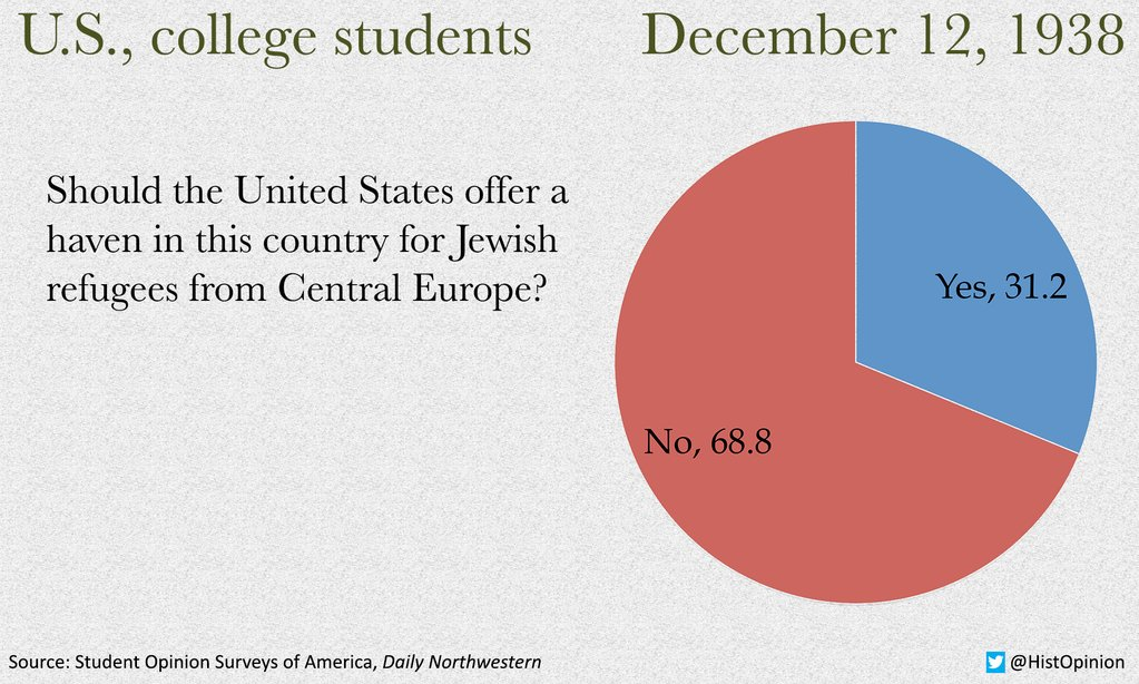 American opinion against Jewish refugees in World World II